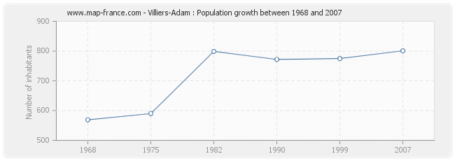 Population Villiers-Adam