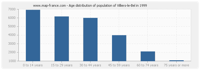 Age distribution of population of Villiers-le-Bel in 1999