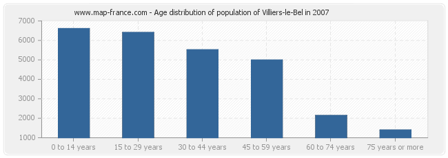 Age distribution of population of Villiers-le-Bel in 2007