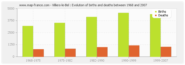 Villiers-le-Bel : Evolution of births and deaths between 1968 and 2007