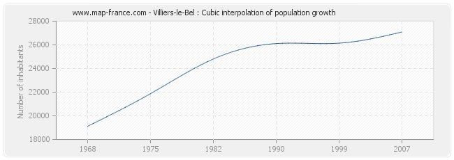 Villiers-le-Bel : Cubic interpolation of population growth