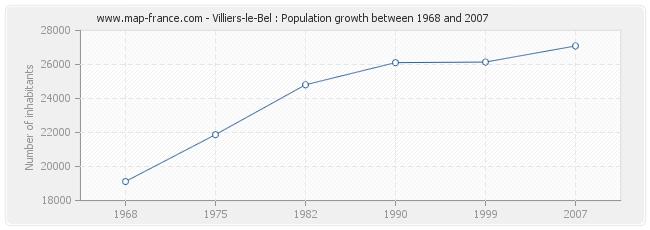 Population Villiers-le-Bel