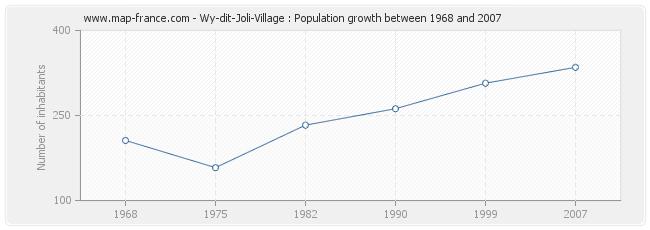 Population Wy-dit-Joli-Village